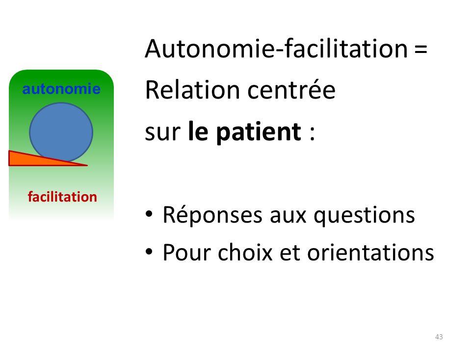 Autonomie-facilitation = Relation centrée sur le patient : Réponses aux questions Pour choix et orientations 43 passivité contrôle facilitation autono
