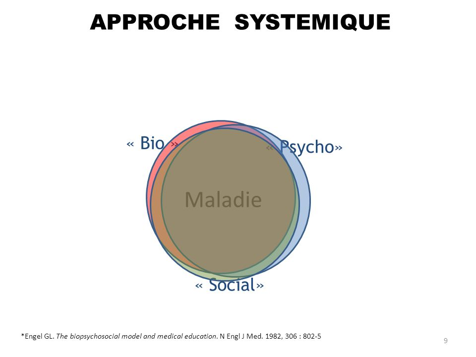 « Bio » « Psycho» « Social» *Engel GL. The biopsychosocial model and medical education. N Engl J Med. 1982, 306 : 802-5 Maladie APPROCHE SYSTEMIQUE 9