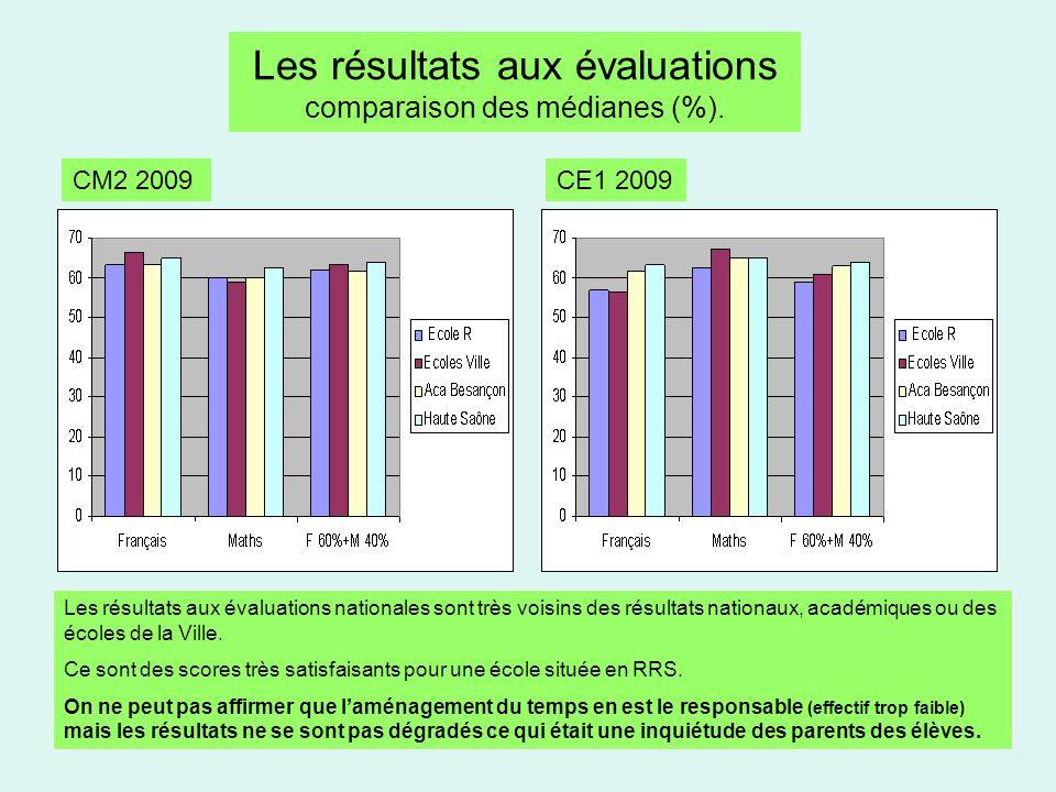 Les résultats aux évaluations comparaison des médianes (%).
