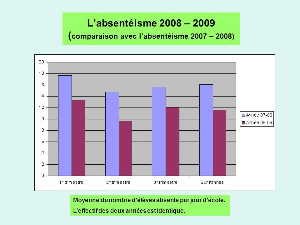 Labsentéisme 2008 – 2009 ( comparaison avec labsentéisme 2007 – 2008) Moyenne du nombre délèves absents par jour décole.
