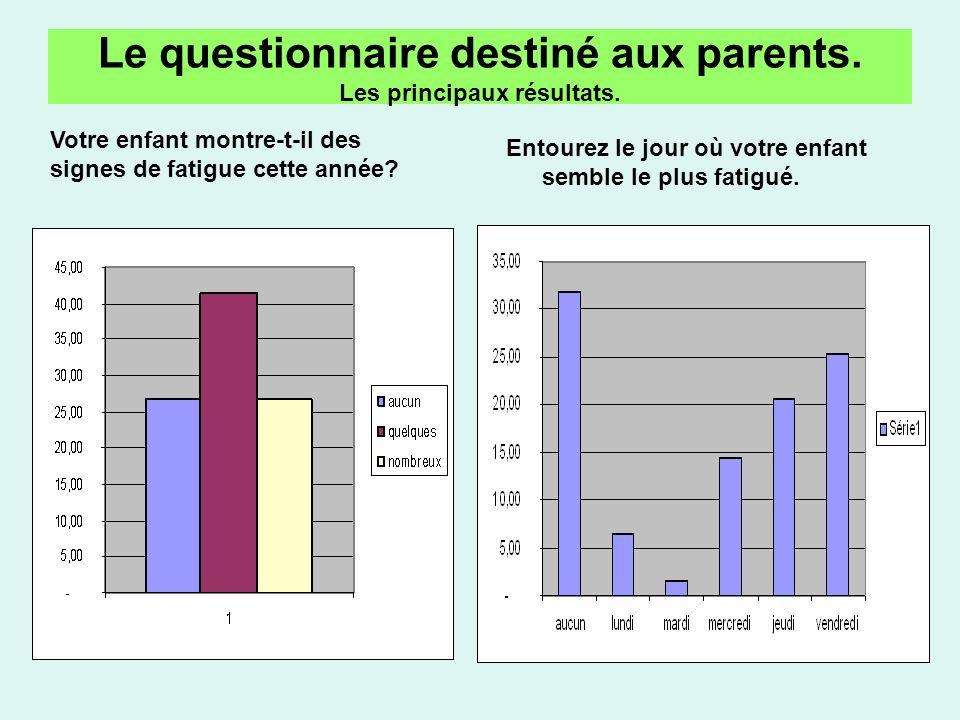 Le questionnaire destiné aux parents. Les principaux résultats.