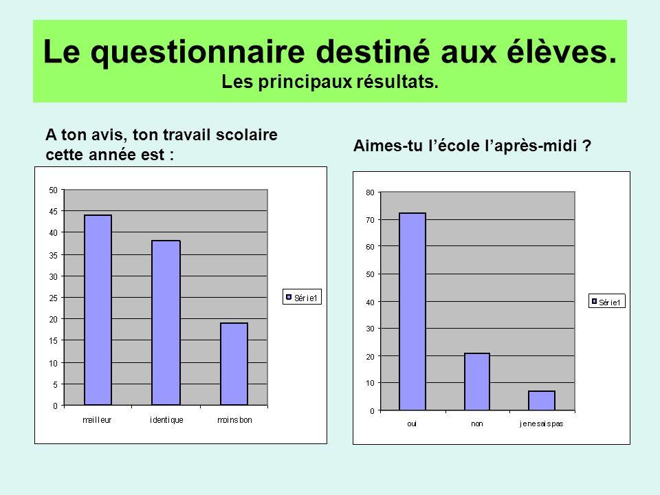 Le questionnaire destiné aux élèves. Les principaux résultats.