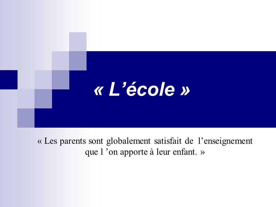 « Lécole » « Les parents sont globalement satisfait de lenseignement que l on apporte à leur enfant.