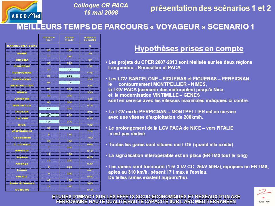 MEILLEURS TEMPS DE PARCOURS « VOYAGEUR » SCENARIO 1 Hypothèses prises en compte Les projets du CPER 2007-2013 sont réalisés sur les deux régions Languedoc – Roussillon et PACA Les LGV BARCELONE – FIGUERAS et FIGUERAS – PERPIGNAN, le contournement MONTPELLIER – NîMES, la LGV PACA (scénario des métropoles) jusquà Nice, et la modernisation VINTIMILLE – GENES sont en service avec les vitesses maximales indiquées ci-contre.