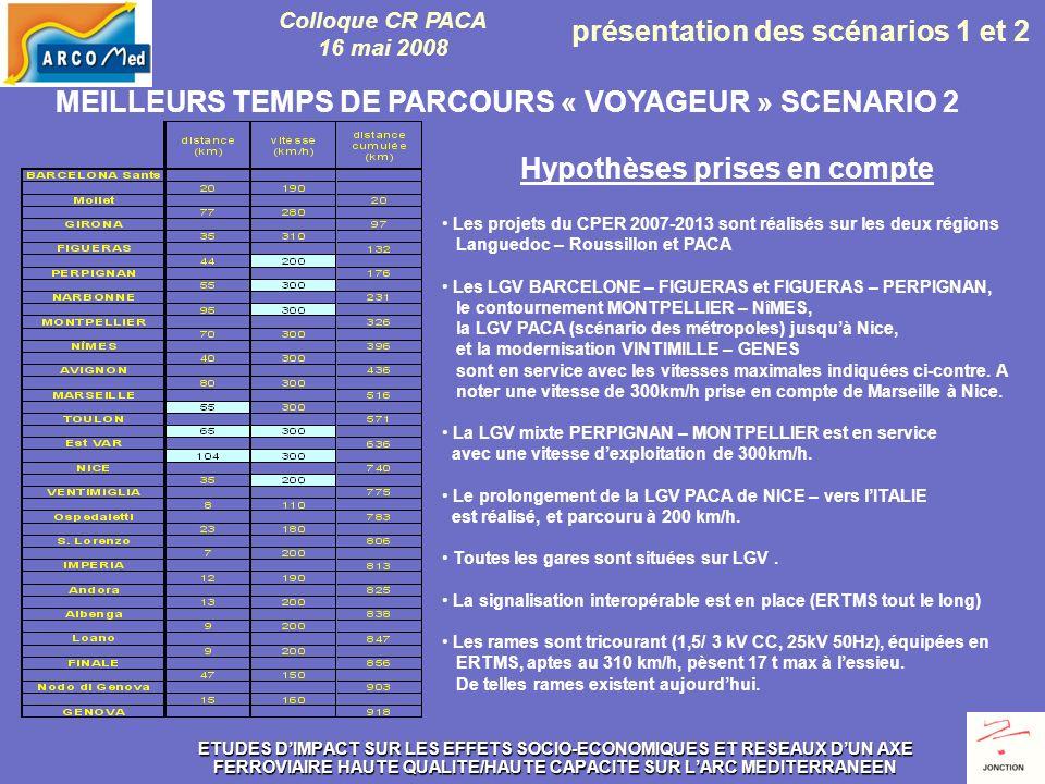 ETUDES DIMPACT SUR LES EFFETS SOCIO-ECONOMIQUES ET RESEAUX DUN AXE FERROVIAIRE HAUTE QUALITE/HAUTE CAPACITE SUR LARC MEDITERRANEEN DANS CE SCENARIO, LA CAPACITE DE LAXE EST HOMOGENE SUR TOUT LE PARCOURS, (à confirmer toutefois en Ligurie), AVEC : DES DESSERTES AUTORISANT DES DEPLACEMENTS DANS LA DEMI JOURNEE OU LA JOURNEE UNE POSITION REMARQUABLE DE MARSEILLE AU COEUR DE LARC MEDITERRANEEN UN TEMPS DE PARCOURS PARIS - NICE DIRECT EN 3h50 UNE EXPLOITATION COMPATIBLE AVEC LA CIRCULATION DE TGV EN PROVENANCE OU A DESTINATION DU NORD OU DE LOUEST (TOULOUSE, BORDEAUX…), GRACE A LIMPLANTATION DUNE GARE A NARBONNE UNE CAPACITE PRESERVEE POUR DES SILLONS FRET DES CIRCULATIONS TER FACILITEES SUR LIGNES CLASSIQUES DESSERTES « VOYAGEUR » IMAGINABLES SCENARIO 2 UNE DESSERTE CADENCEE A LHEURE POUR LES RAPIDES, A LHEURE POUR LES OMNIBUS, SOIT UN TRAIN TOUTES LES DEMI-HEURES POUR LES PLUS GRANDES METROPOLES Colloque CR PACA 16 mai 2008 présentation des scénarios 1 et 2