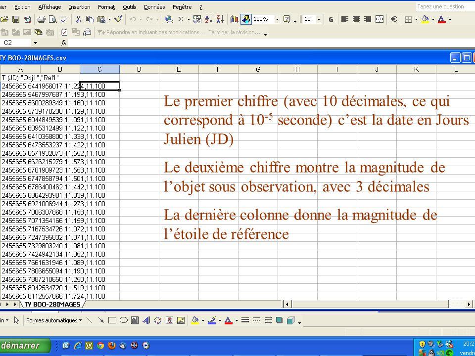 Le premier chiffre (avec 10 décimales, ce qui correspond à 10 -5 seconde) cest la date en Jours Julien (JD) Le deuxième chiffre montre la magnitude de lobjet sous observation, avec 3 décimales La dernière colonne donne la magnitude de létoile de référence