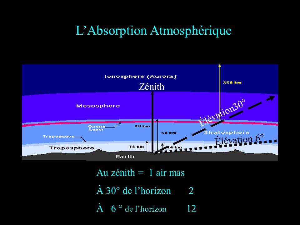Au zénith = 1 air mas À 30° de lhorizon 2 À 6 ° de lhorizon 12 LAbsorption Atmosphérique Élévation30° Zénith Élévation 6°