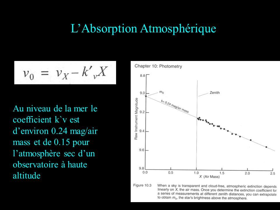 LAbsorption Atmosphérique v0v0 Au niveau de la mer le coefficient k`v est denviron 0.24 mag/air mass et de 0.15 pour latmosphère sec dun observatoire à haute altitude