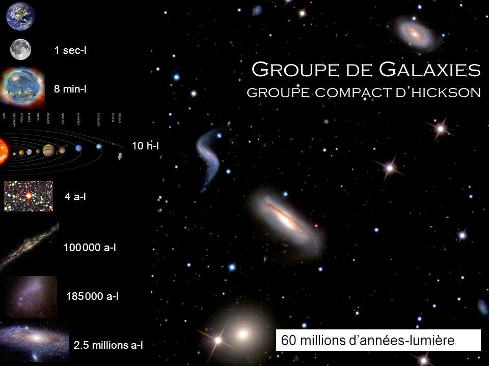 1 sec-l 8 min-l 10 h-l 4 a-l 100 000 a-l 185 000 a-l 2.5 millions a-l Groupe de Galaxies groupe compact dhickson 60 millions dannées-lumière