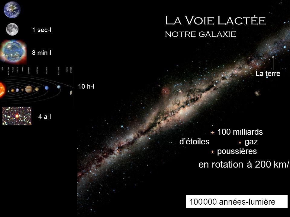 La Voie Lactée notre galaxie La terre 1 sec-l 8 min-l 10 h-l 4 a-l 100 milliards détoiles gaz poussières 100 000 années-lumière en rotation à 200 km/s