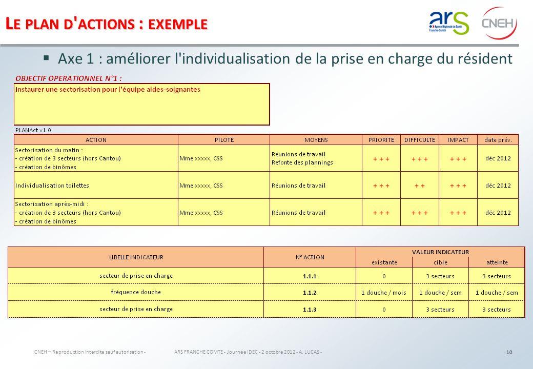 PHASE 3 exemple de mise en œuvre d un plan d actions 11 ARS FRANCHE COMTE - Journée IDEC - 2 octobre 2012 - A.