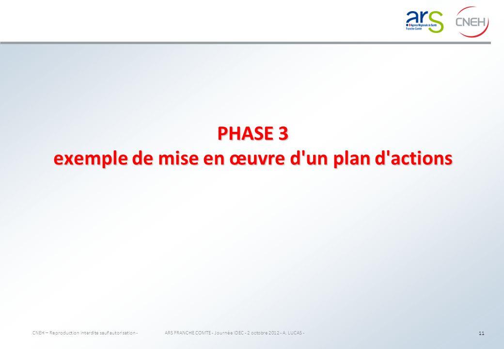AXE 1 : Adapter l organisation du travail pour permettre une prise en charge individualisée 12 ARS FRANCHE COMTE - Journée IDEC - 2 octobre 2012 - A.