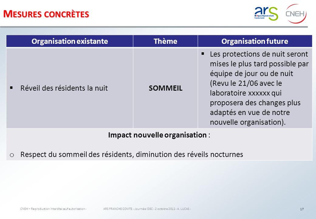 M ESURES CONCRÈTES CNEH – Reproduction interdite sauf autorisation - ARS FRANCHE COMTE - Journée IDEC - 2 octobre 2012 - A.