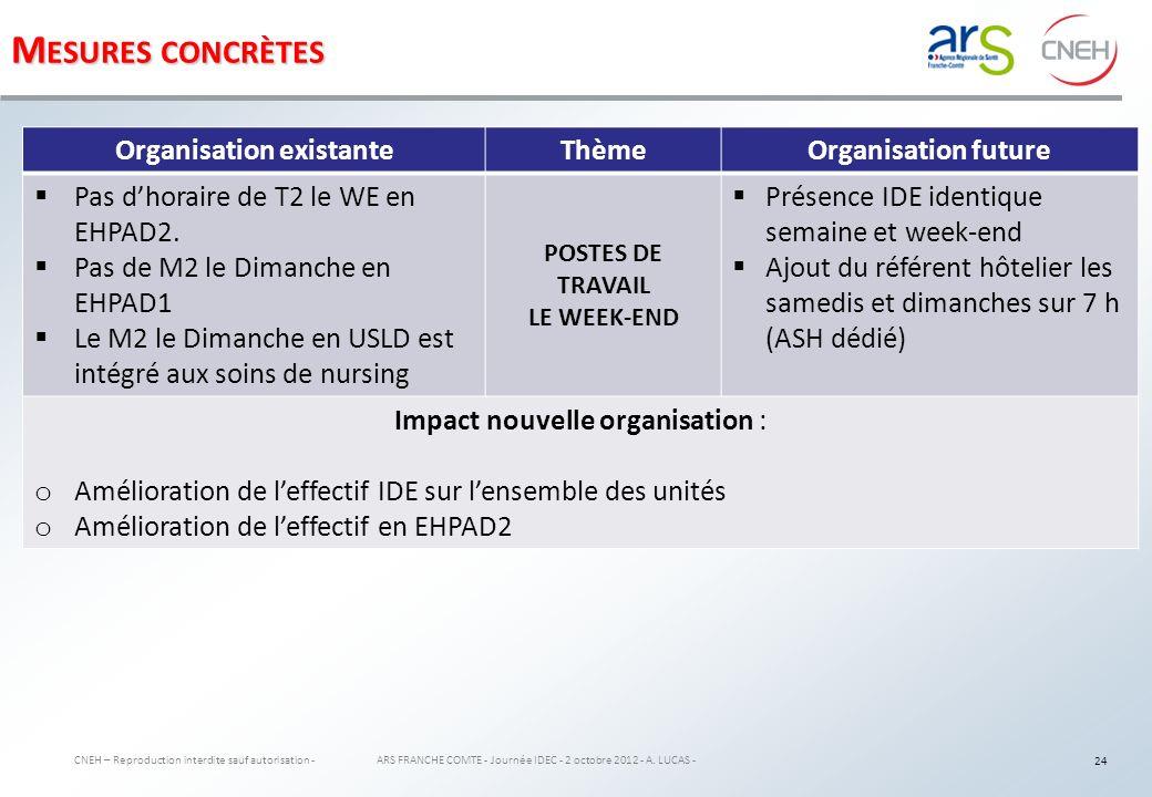 AXE 2 : Gérer le temps de travail et suivre les effectifs 25 ARS FRANCHE COMTE - Journée IDEC - 2 octobre 2012 - A.
