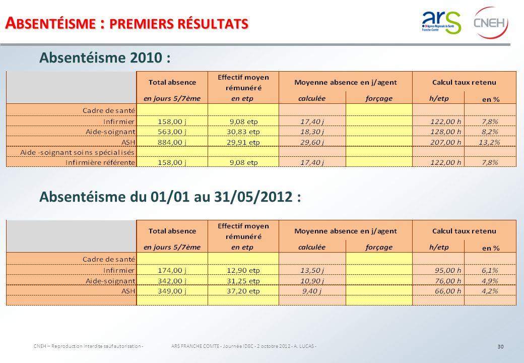 S YNTHÈSE CNEH – Reproduction interdite sauf autorisation - ARS FRANCHE COMTE - Journée IDEC - 2 octobre 2012 - A.
