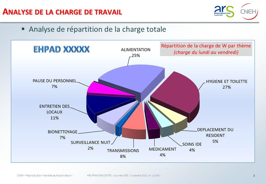 A NALYSE DE LA CHARGE DE TRAVAIL CNEH – Reproduction interdite sauf autorisation - ARS FRANCHE COMTE - Journée IDEC - 2 octobre 2012 - A.