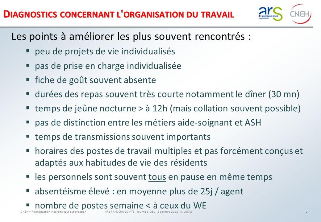 D IAGNOSTICS CONCERNANT LES EFFECTIFS CNEH – Reproduction interdite sauf autorisation - ARS FRANCHE COMTE - Journée IDEC - 2 octobre 2012 - A.