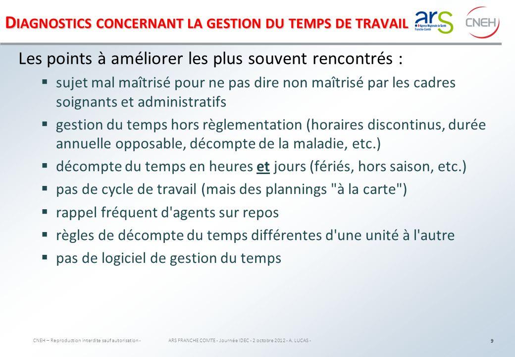 L E PLAN D ACTIONS : EXEMPLE CNEH – Reproduction interdite sauf autorisation - ARS FRANCHE COMTE - Journée IDEC - 2 octobre 2012 - A.