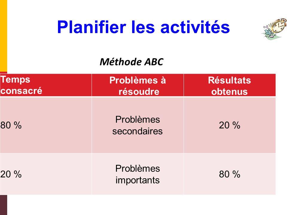 Activité non planifiée Gain de temps Activité Planification Planifier les activités Planifier,cest sengager et gagner du temps