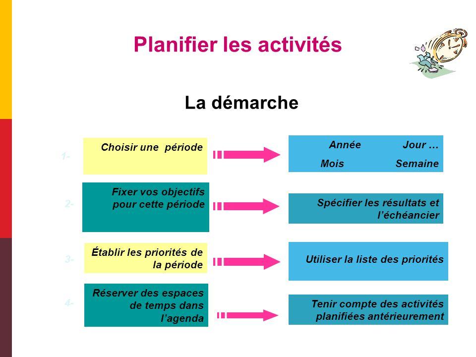 Planifier les activités Nature des tâches % par rapport au volume total des tâches Valeur de ces tâches pour atteindre des objectifs A (importante)15%