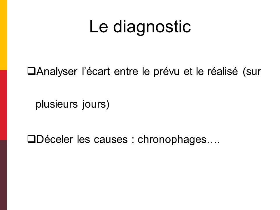 Les étapes 1.Diagnostic 2.Objectifs 3.Stratégie et plan daction 4.Mise en œuvre, 5.Suivi et évaluation