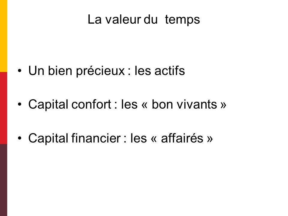 La valeur du temps Un bien précieux : les actifs Capital confort : les « bon vivants » Capital financier : les « affairés »
