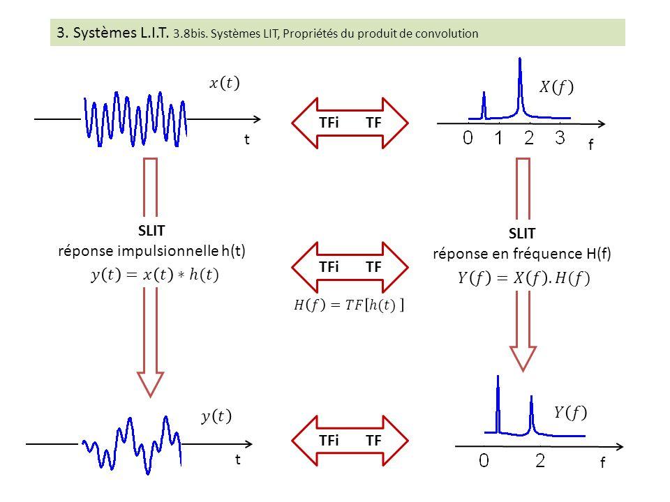 3. Systèmes L.I.T. 3.8bis. Systèmes LIT, Propriétés du produit de convolution t t f f TFi TF SLIT réponse impulsionnelle h(t) SLIT réponse en fréquenc