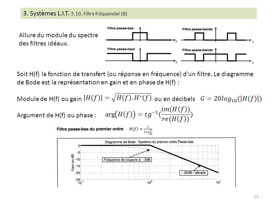 Allure du module du spectre des filtres idéaux. 3. Systèmes L.I.T. 3.10. Filtre fréquentiel (B) Soit H(f) la fonction de transfert (ou réponse en fréq