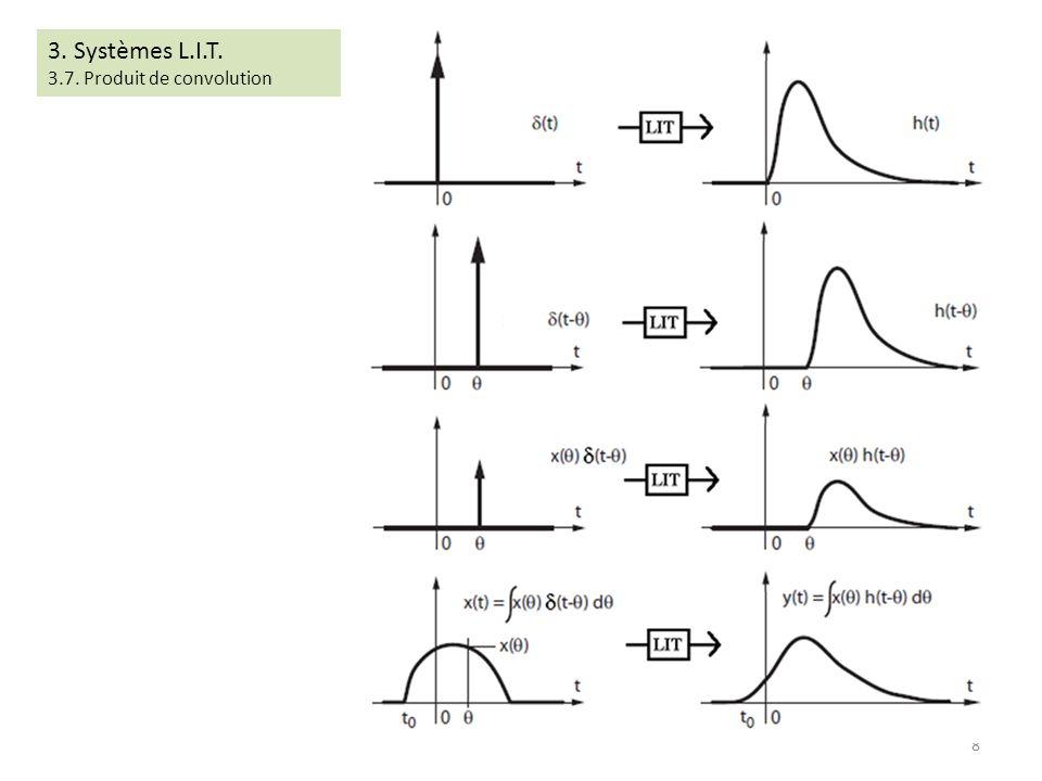 3. Systèmes L.I.T. 3.7. Produit de convolution 8