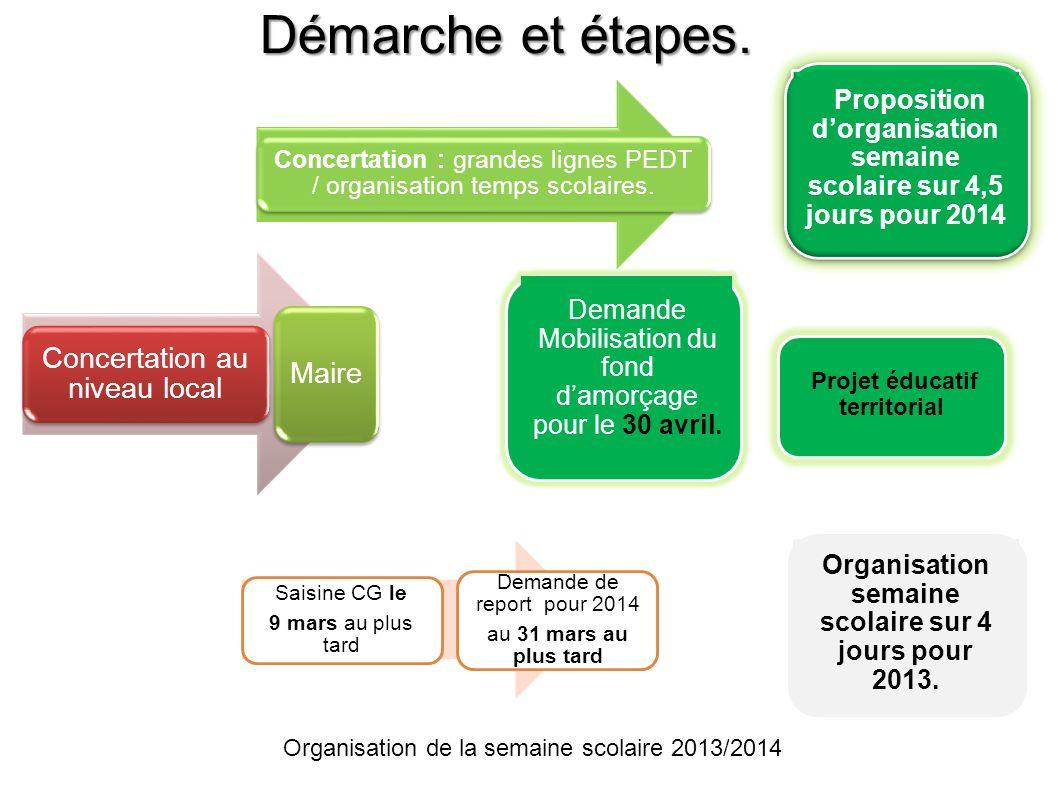 Démarche et étapes. Organisation de la semaine scolaire 2013/2014 Concertation au niveau local Maire Saisine CG le 9 mars au plus tard Demande de repo