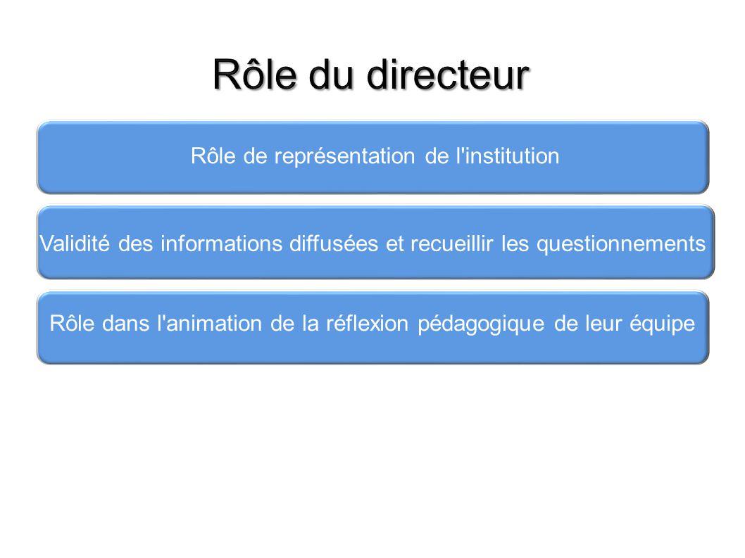 Rôle de représentation de l'institution Validité des informations diffusées et recueillir les questionnements Rôle dans l'animation de la réflexion pé