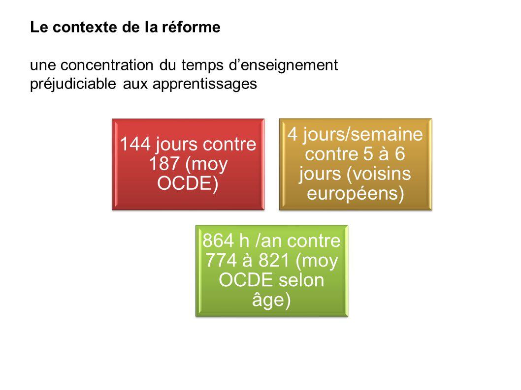 Le contexte de la réforme une concentration du temps denseignement préjudiciable aux apprentissages 144 jours contre 187 (moy OCDE) 4 jours/semaine co