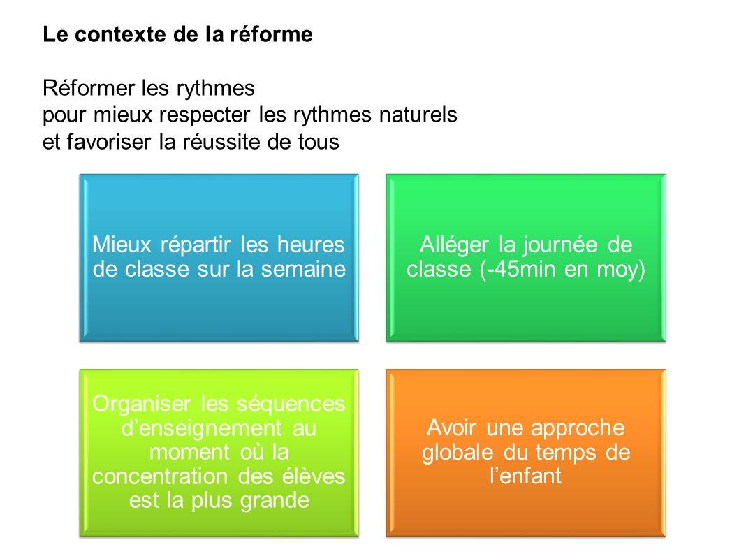 Le contexte de la réforme Réformer les rythmes pour mieux respecter les rythmes naturels et favoriser la réussite de tous Mieux répartir les heures de