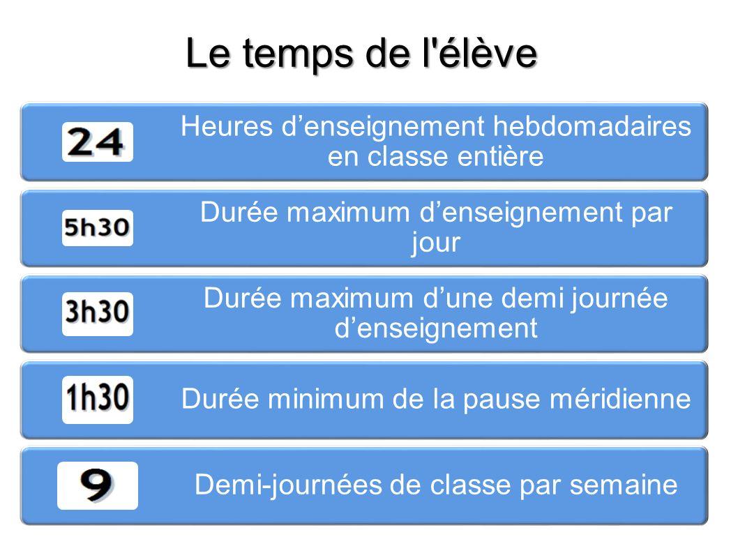 Le temps de l'élève Heures denseignement hebdomadaires en classe entière Durée maximum denseignement par jour Durée maximum dune demi journée denseign