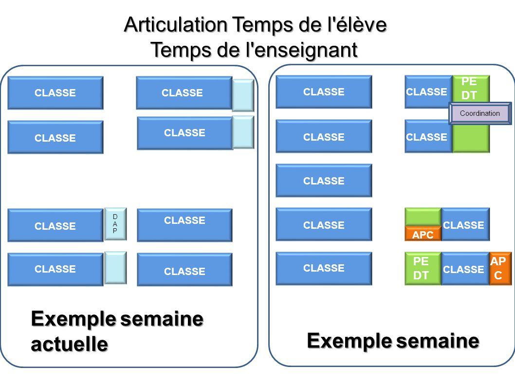 Articulation Temps de l'élève Temps de l'enseignant PE DT CLASSE Exemple semaine APC Coordination CLASSE Exemple semaine actuelle CLASSE DAPDAP