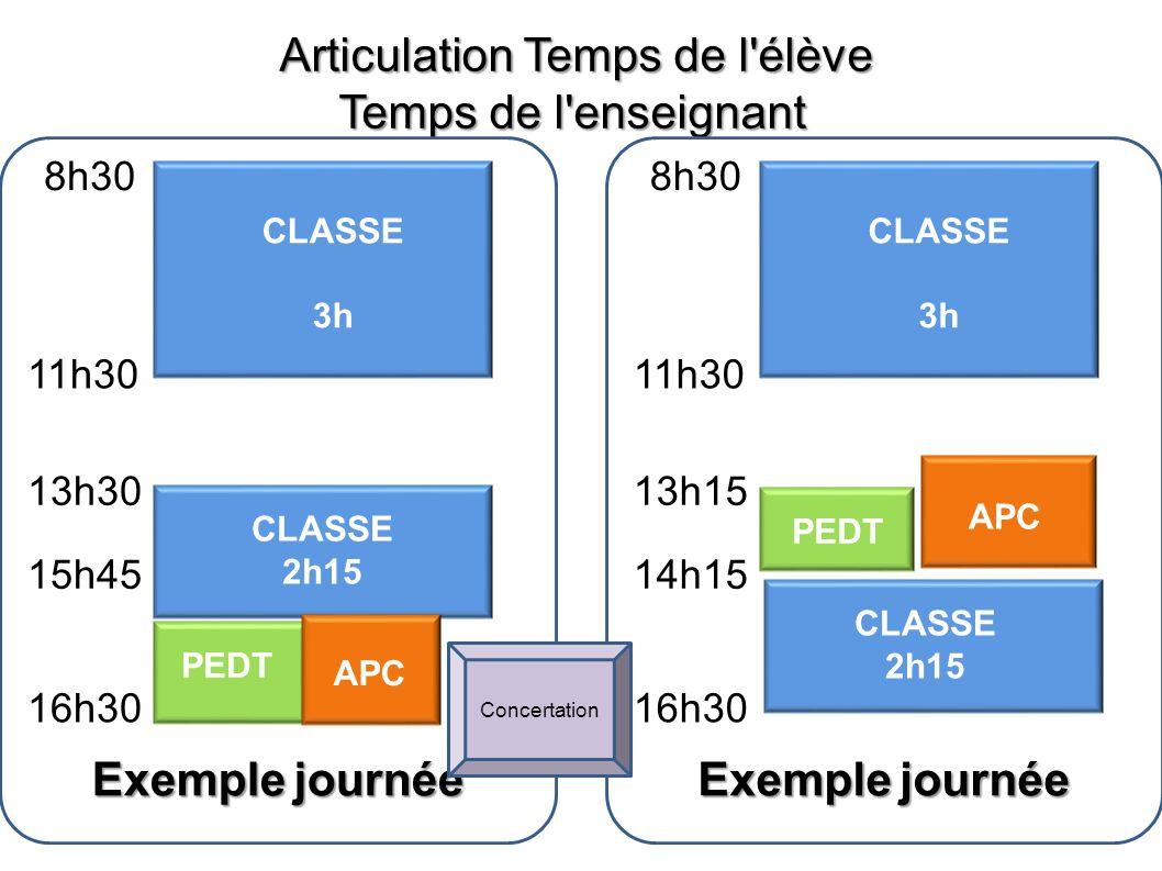 Articulation Temps de l'élève Temps de l'enseignant 8h30 CLASSE 3h 11h30 CLASSE 2h15 PEDT 13h15 14h15 16h30 Exemple journée APC 8h30 CLASSE 3h 11h30 C