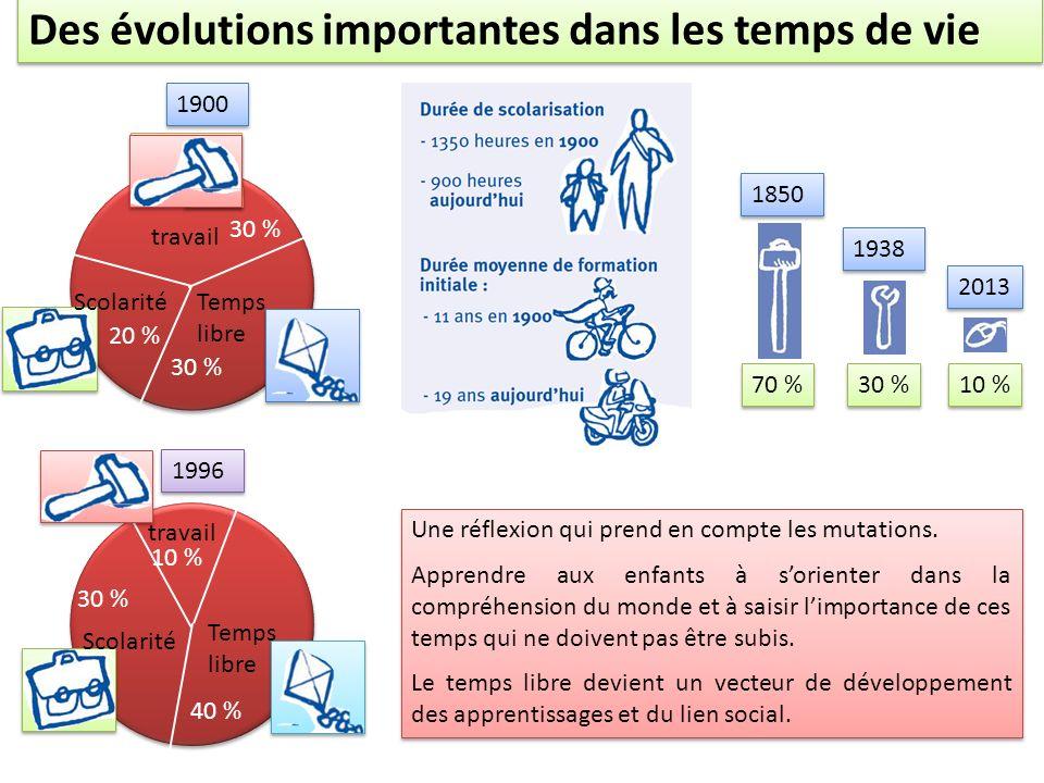 Temps libre Scolarité travail 1900 1996 30 % 20 % 40 % 30 % 10 % Des évolutions importantes dans les temps de vie 1850 1938 2013 70 % 30 % 10 % Une ré