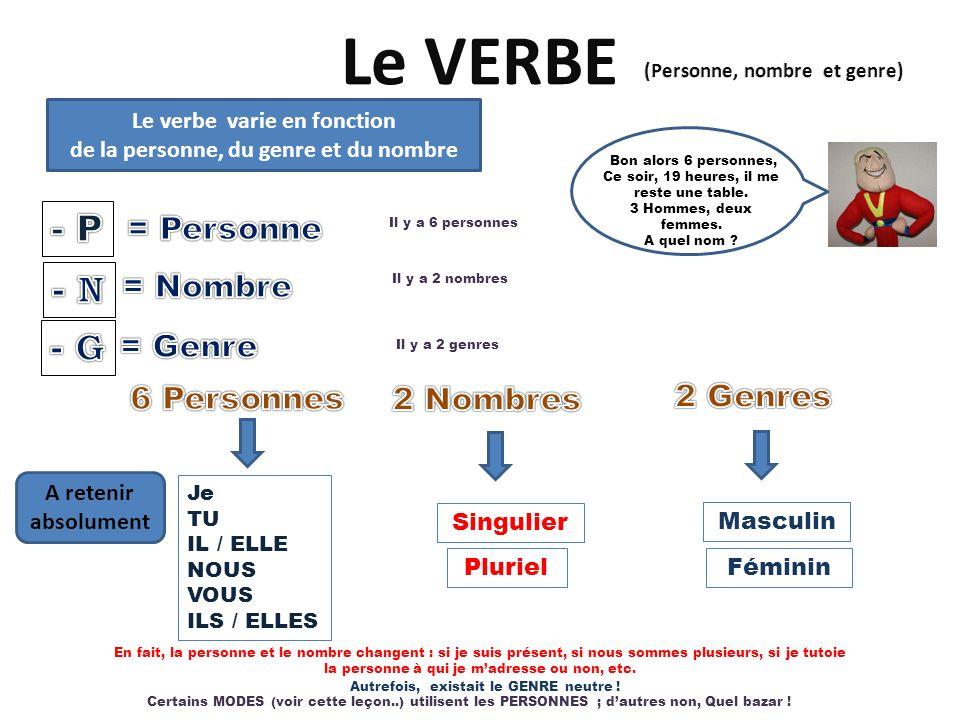 Le verbe varie en fonction de la personne, du genre et du nombre Bon alors 6 personnes, Ce soir, 19 heures, il me reste une table. 3 Hommes, deux femm