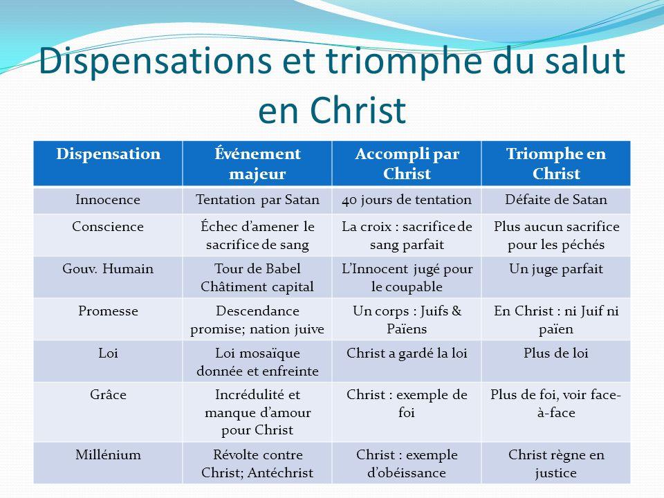 Dispensations et triomphe du salut en Christ DispensationÉvénement majeur Accompli par Christ Triomphe en Christ InnocenceTentation par Satan40 jours