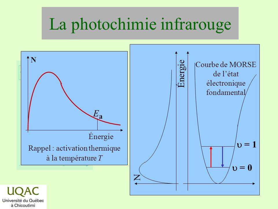 réactifs produits énergie temps Photodécomposition du 1-pentène vers 147 nm (808 kJ/mole) 1-C 5 H 10 + h (1-C 5 H 10 )**, [a] (1-C 5 H 10 )** C 2 H 5 + [CH 2 -CH-CH 2 ]*réaction trop rapide (énergie interne trop importante) pour la stabilisation par collision de (1-C 5 H 10 )** [d] [CH 2 -CH-CH 2 ]* H + CH 2 =C=CH 2, k d [s] [CH 2 -CH-CH 2 ]* + M M + CH 2 -CH-CH 2, k s Notes: H[a] = 298 kJ/mole; H[s] = 236 kJ/mole