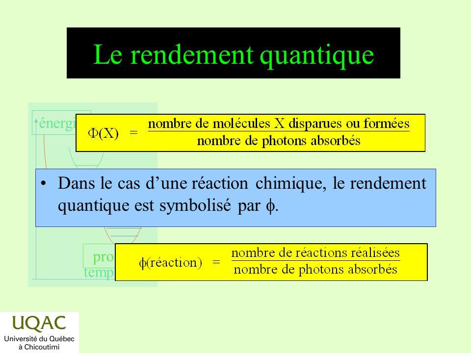 réactifs produits énergie temps Rendements quantique de la photosensibilisation de lacide oxalique UO 2 ++ + h (250-450 nm) (UO 2 ++ )* (UO 2 ++ )*+ (COOH) 2 UO 2 ++ + (COOH) 2 * (COOH) 2 * CO 2 + CO + H 2 O