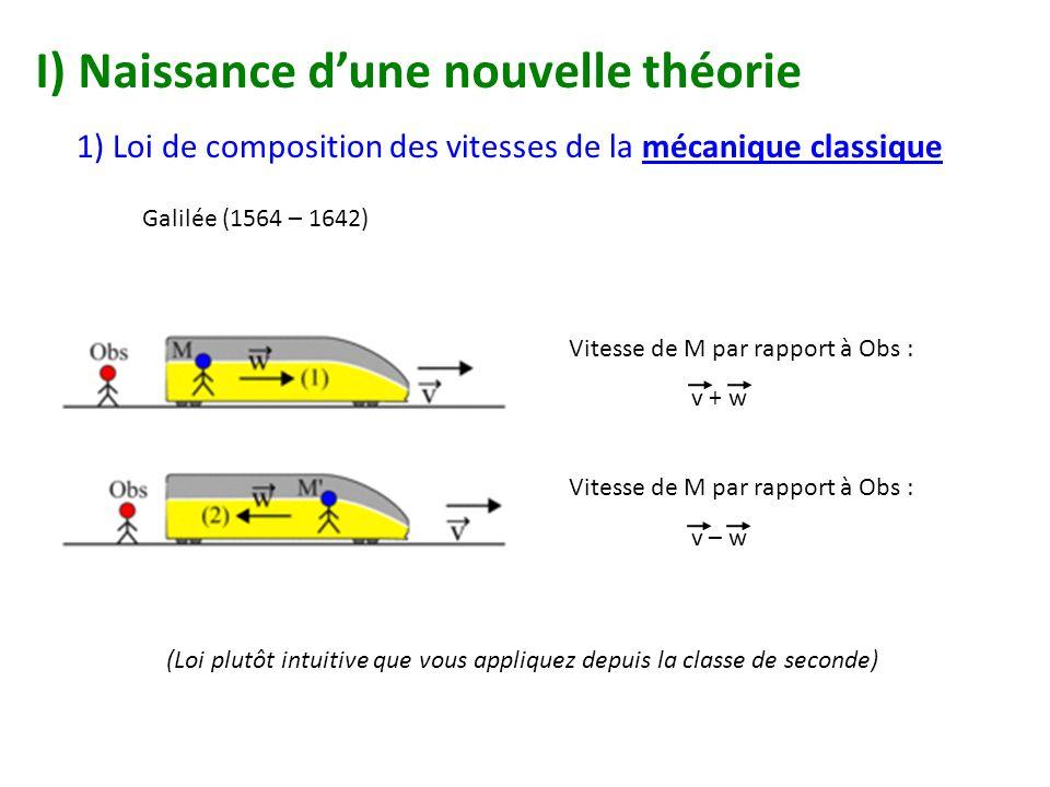 I) Naissance dune nouvelle théorie 1) Loi de composition des vitesses de la mécanique classique Galilée (1564 – 1642) Vitesse de M par rapport à Obs :