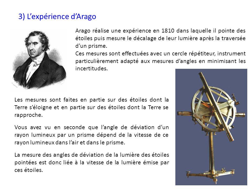 3) Lexpérience dArago Arago réalise une expérience en 1810 dans laquelle il pointe des étoiles puis mesure le décalage de leur lumière après la traver