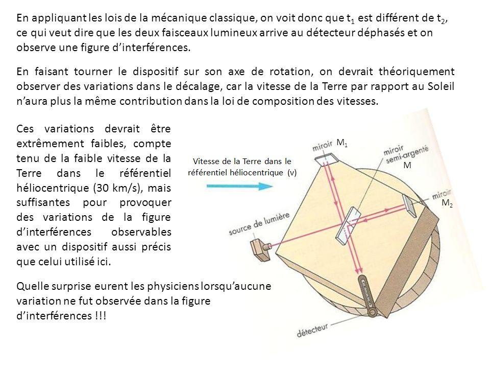 En appliquant les lois de la mécanique classique, on voit donc que t 1 est différent de t 2, ce qui veut dire que les deux faisceaux lumineux arrive a
