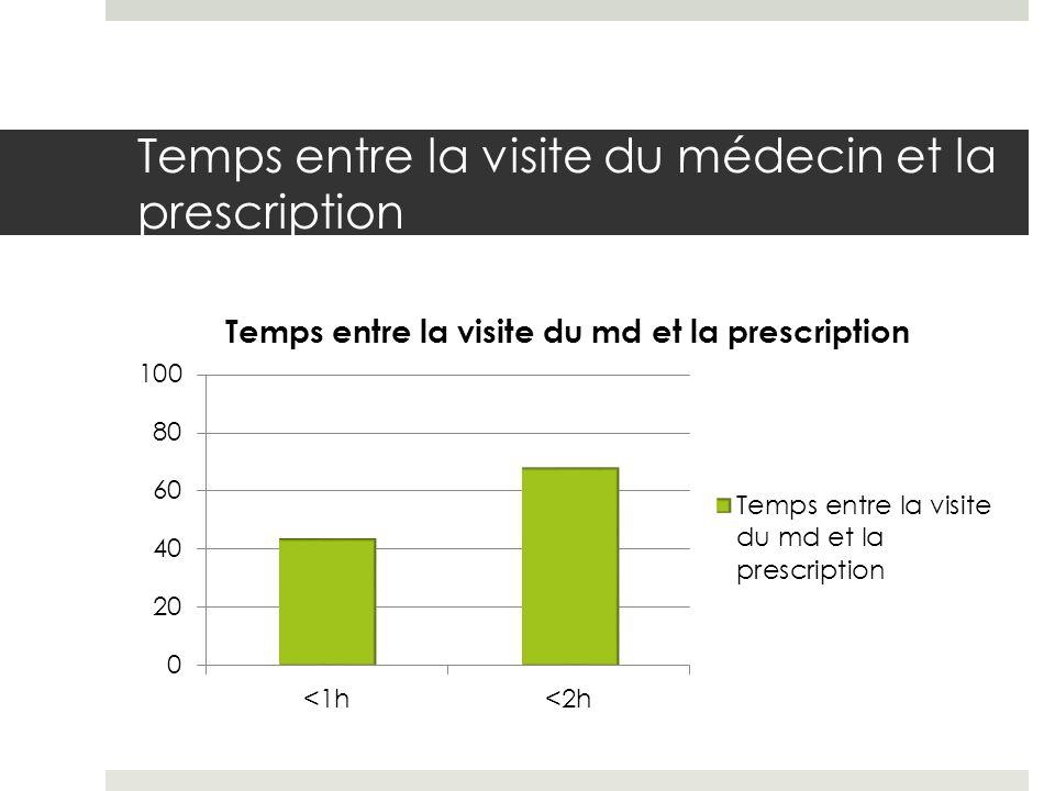 Temps entre la visite du médecin et la prescription