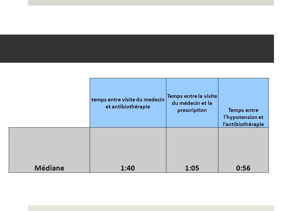 temps entre visite du medecin et antibiothérapie Temps entre la visite du médecin et la prescription Temps entre lhypotension et lantibiothérapie Médiane1:401:050:56