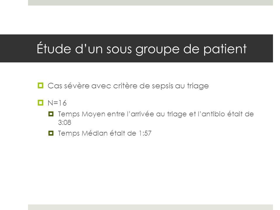 Étude dun sous groupe de patient Cas sévère avec critère de sepsis au triage N=16 Temps Moyen entre larrivée au triage et lantibio était de 3:08 Temps Médian était de 1:57