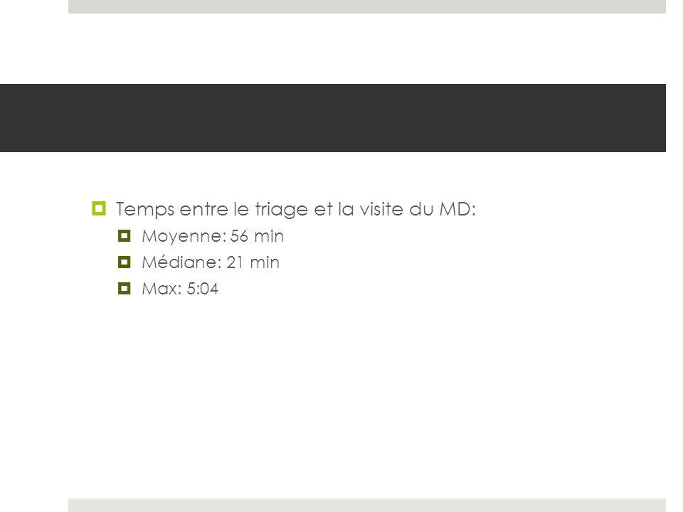 Temps entre le triage et la visite du MD: Moyenne: 56 min Médiane: 21 min Max: 5:04