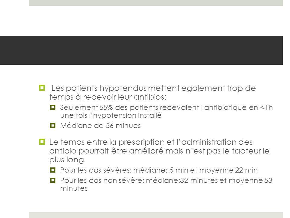 Les patients hypotendus mettent également trop de temps à recevoir leur antibios: Seulement 55% des patients recevaient lantibiotique en <1h une fois lhypotension installé Médiane de 56 minues Le temps entre la prescription et ladministration des antibio pourrait être amélioré mais nest pas le facteur le plus long Pour les cas sévères: médiane: 5 min et moyenne 22 min Pour les cas non sévère: médiane:32 minutes et moyenne 53 minutes