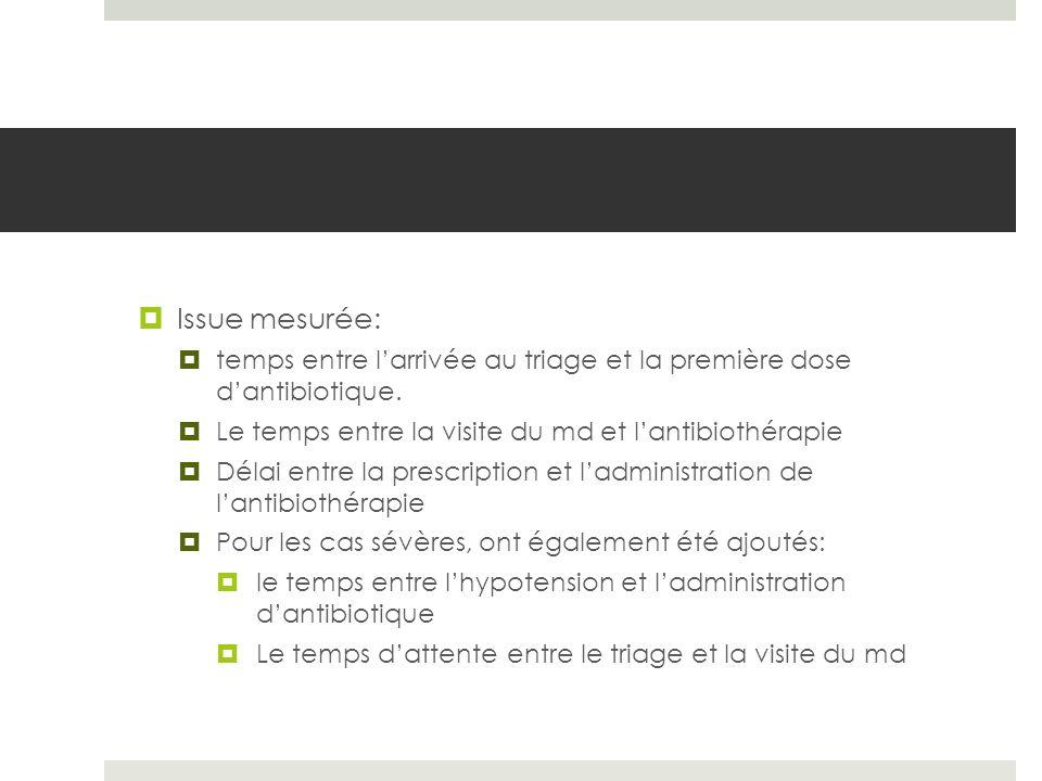 Issue mesurée: temps entre larrivée au triage et la première dose dantibiotique. Le temps entre la visite du md et lantibiothérapie Délai entre la pre